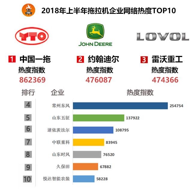 2018年上半年拖拉機企業網絡關注度榜單