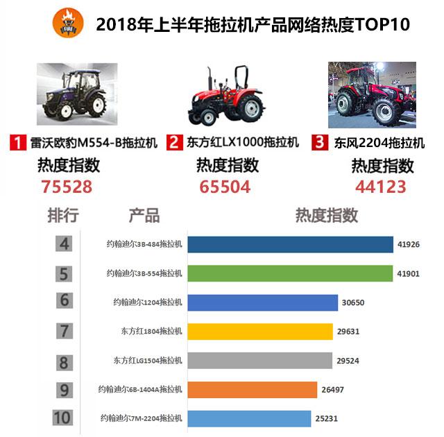 2018年上半年拖拉機產品網絡關注度榜單
