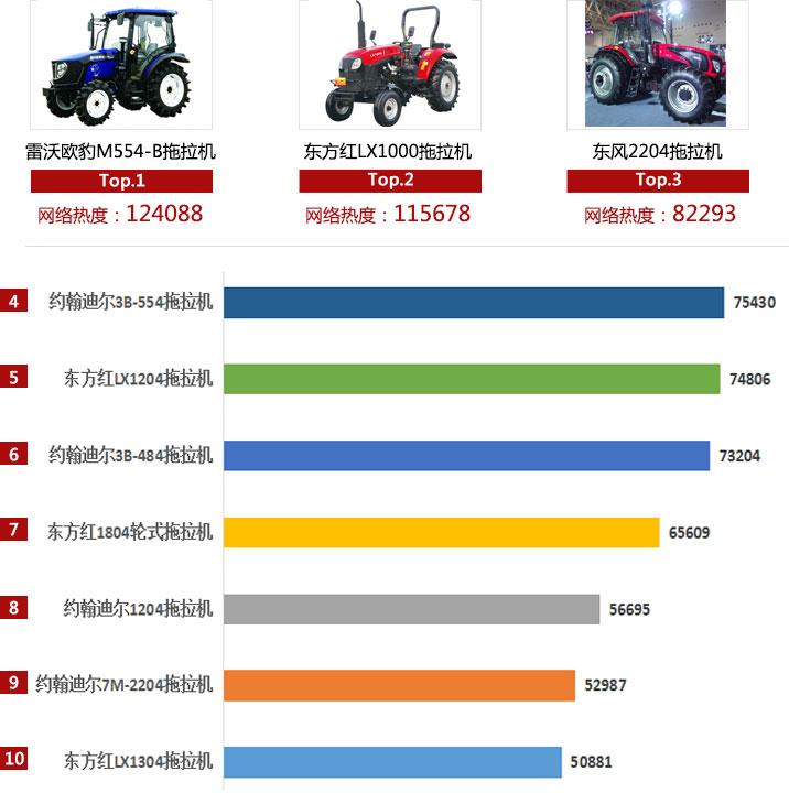 2018年轮式拖拉机产品网络热度排行
