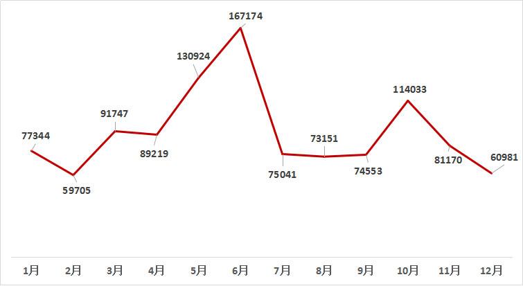 2018年轮式收割机关注度月度走势图