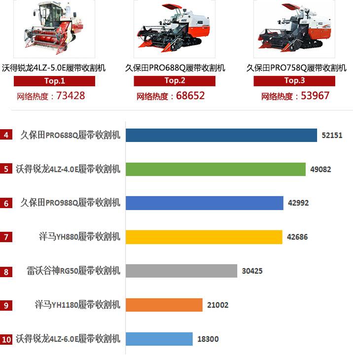 2018年履带式收割机产品网络热度排行
