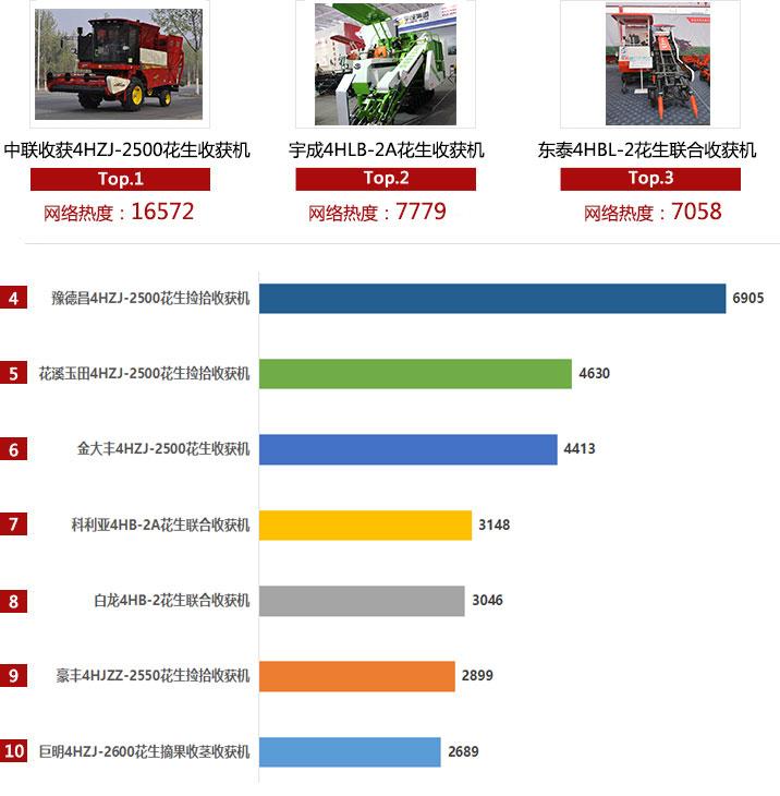 2018年花生收获机产品网络热度排行