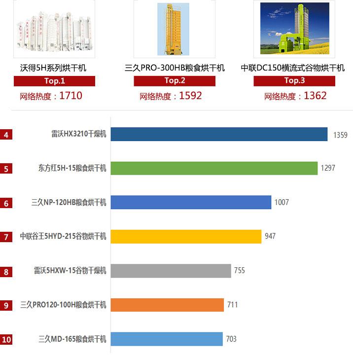 2018年烘干机产品网络热度排行