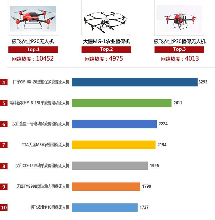 2018年植保无人机产品网络热度排行