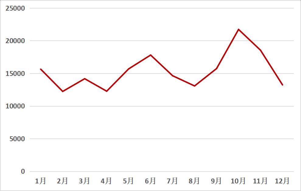 2018年打捆機關注度月度走勢圖