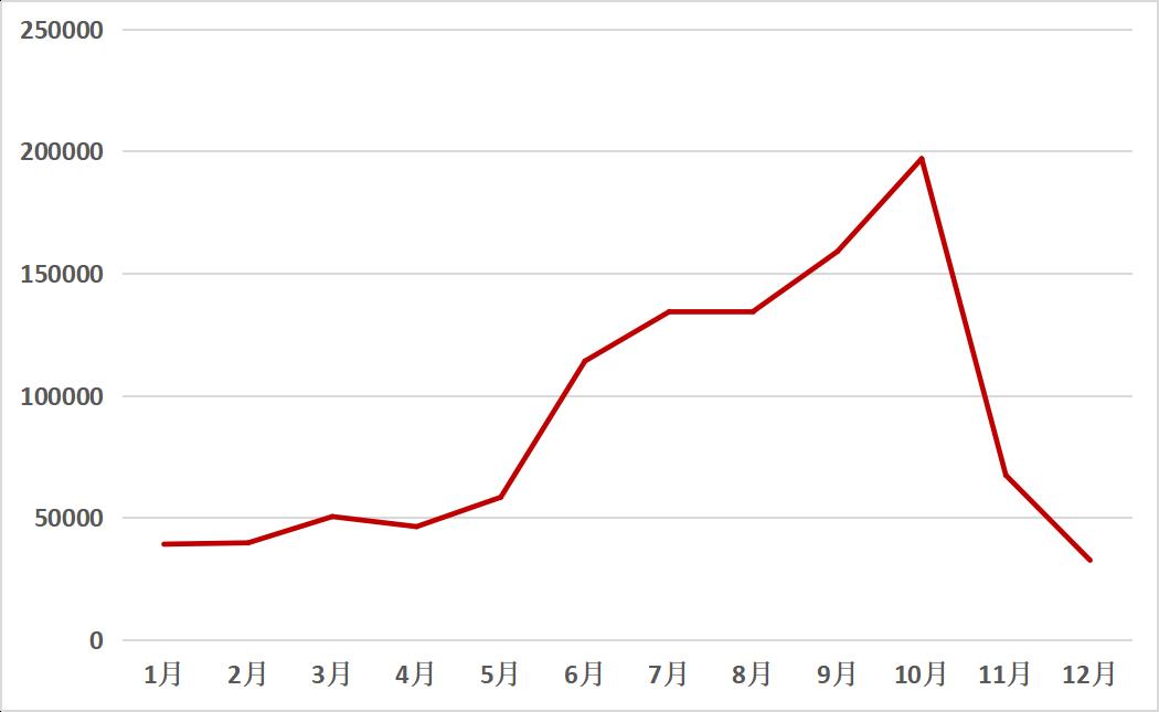 2018年玉米收獲機關注度月度走勢圖
