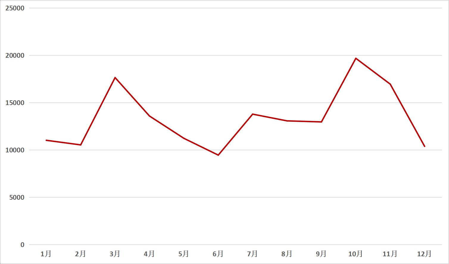 2018年鏵式犁關注度月度走勢圖
